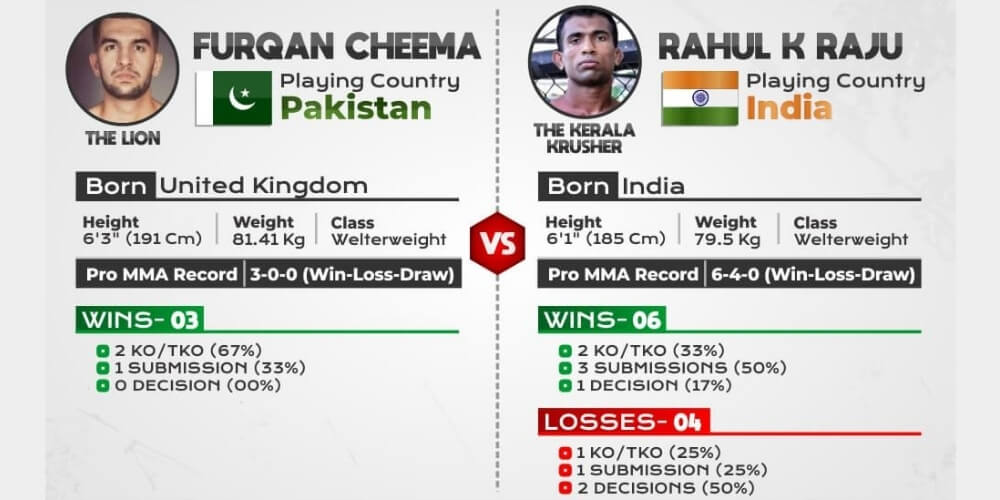 India's Rahul and Pakistan's Furqan will fight today at MMA's ONE: Edge of Greatness event