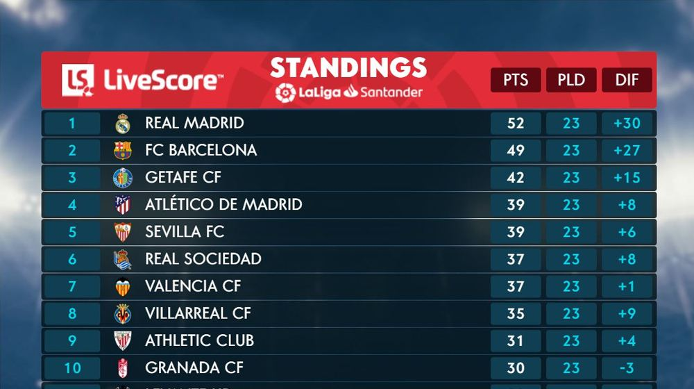 Real Madrid claimed their victory over Osasuna in La Liga, Barcelona still has the chance
