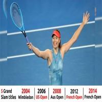 Five-time Grand Slam winner Ma...