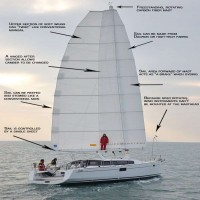 Sailing - Sail